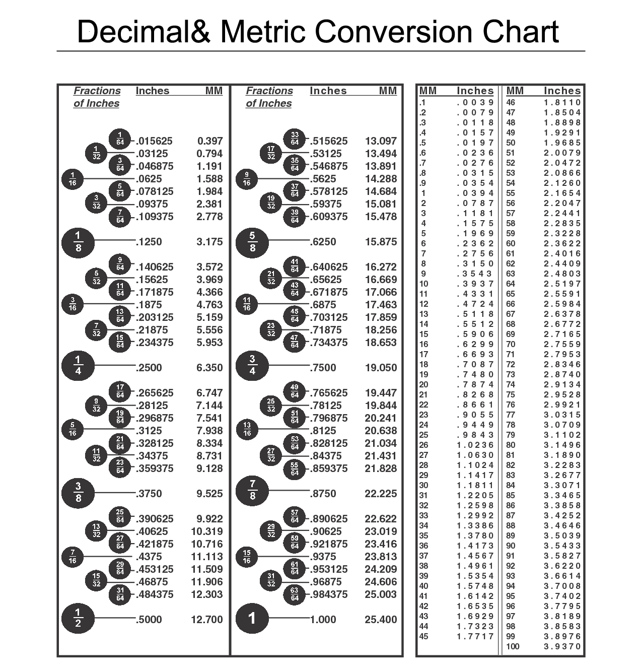Inches Conversion Chart Nurufunicaasl